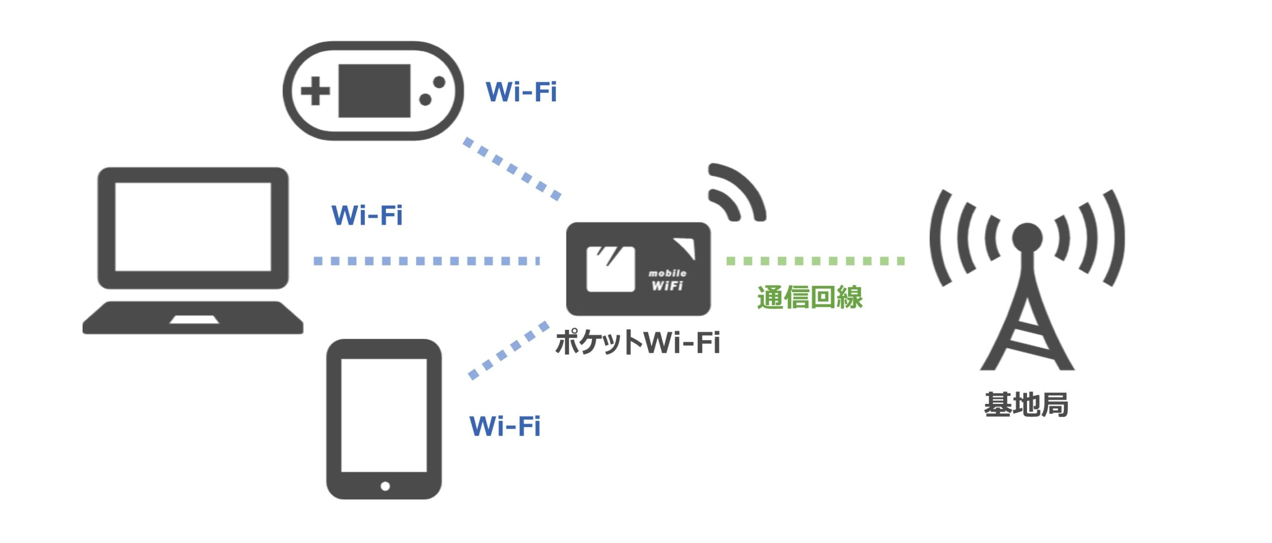 ポケットWi-Fiの基本知識