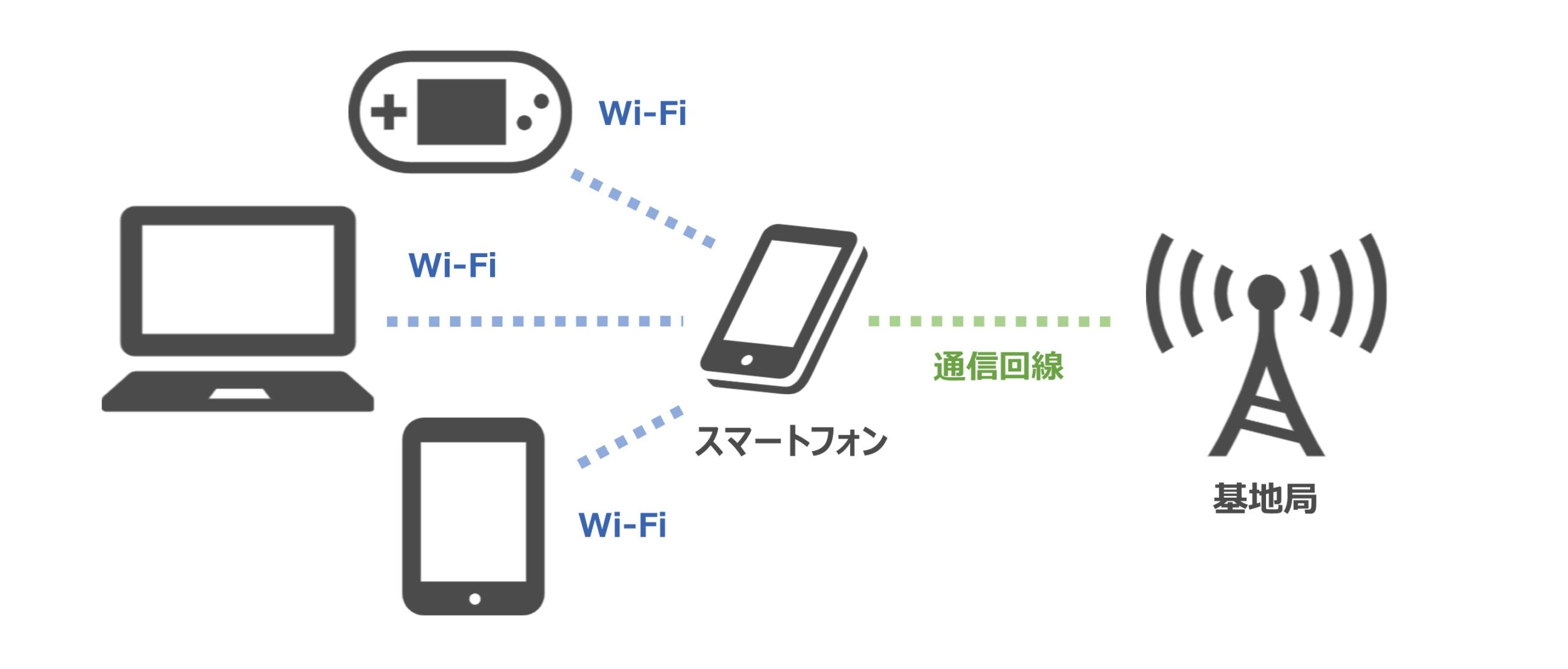 ポケットWi-Fiとデザリングとの違い